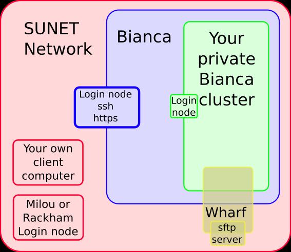 Bianca user guide - Uppsala Multidisciplinary Center for Advanced